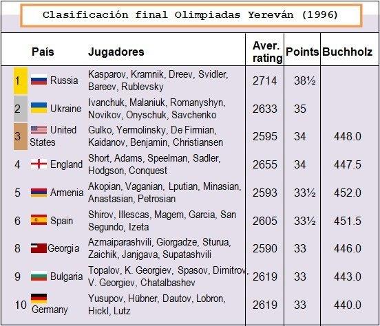 Mejor clasificación histórica de España en unas Olimpiadas
