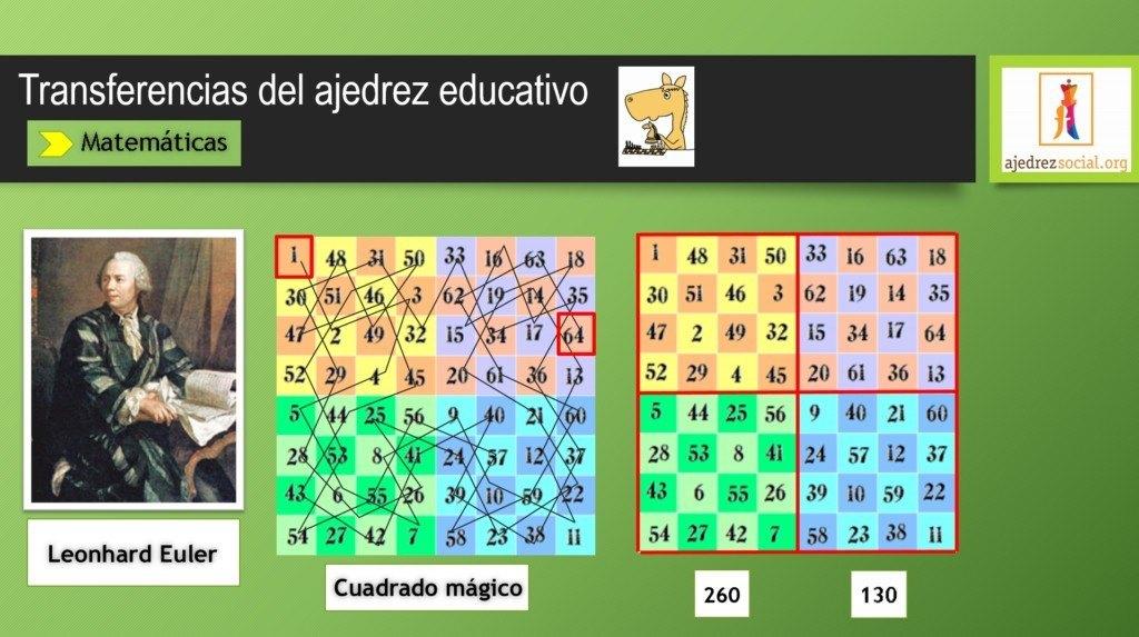 Destacada matemáticas_ajedrez